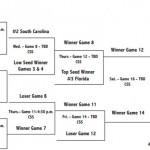 Florida tops Auburn in SEC Tournament opener