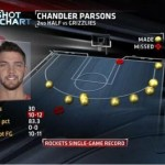 Chandler Parsons scores career-high 34 points, sets Houston Rockets, NBA threes records
