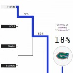 Nate Silver upgrades Florida to likeliest '14 champ