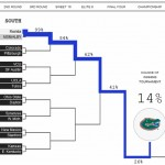 Nate Silver lists Florida as second-likeliest champ