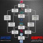 Battle 4 Atlantis Gameday: No. 18 Florida Gators vs. No. 5 UNC Tar Heels – Donovan talks offense